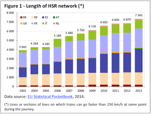 Lenght of HSR network