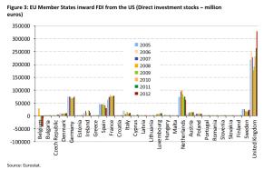 EU Member States inward FDI from the US (Direct investment stocks – million euros)