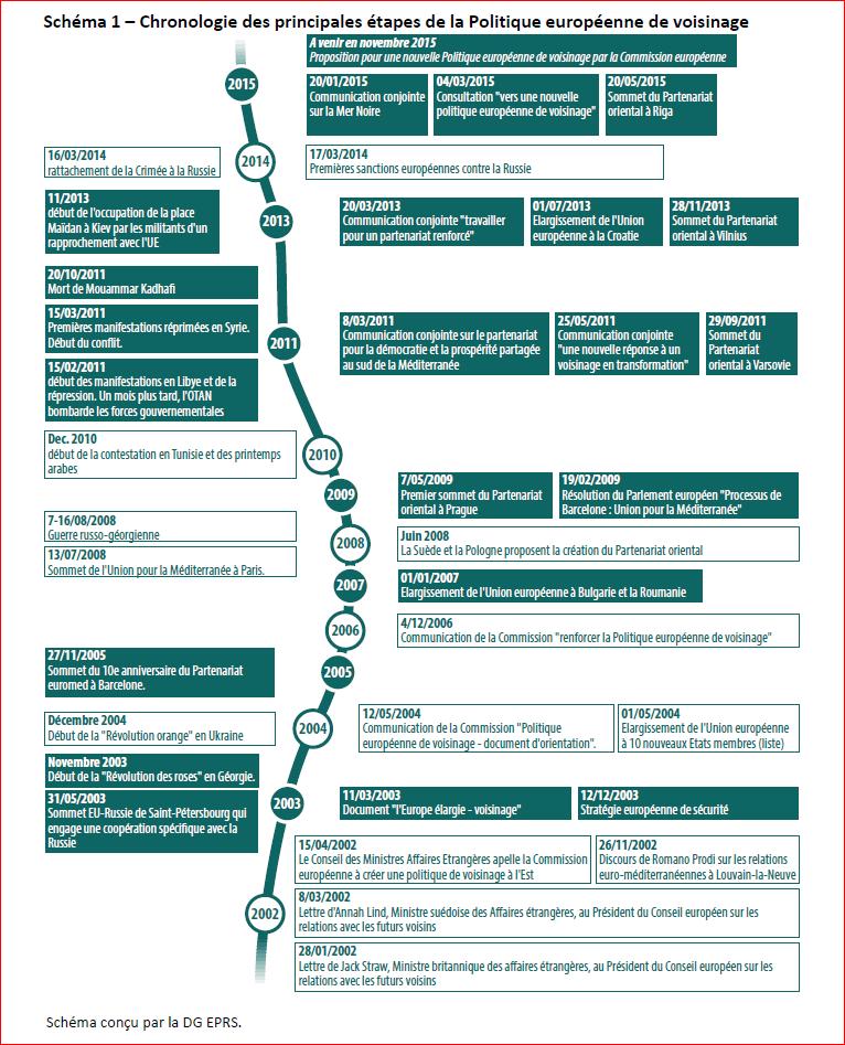 Chronologie des principales etapes de la politique europeenne de voisinage