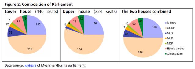 Composition of Parliament in Myanmar/Burma