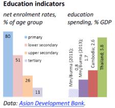 Education indicators (Myanmar/Burma)