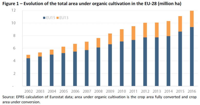 Evolution of the total area under organic cultivation in the EU-28 (million ha)