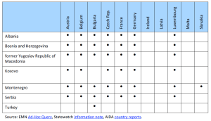 Table 1 Western Balkan countries and Turkey on EU Member States' SCO lists
