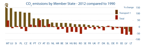 CO2 emissions by Member State-2012 compared to 1990