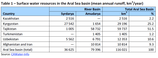 Surface water resources in the Aral Sea basin (mean annual runoff, km3-year)