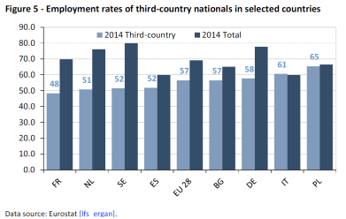 Employment rates of thrid-country nationals in selected countries