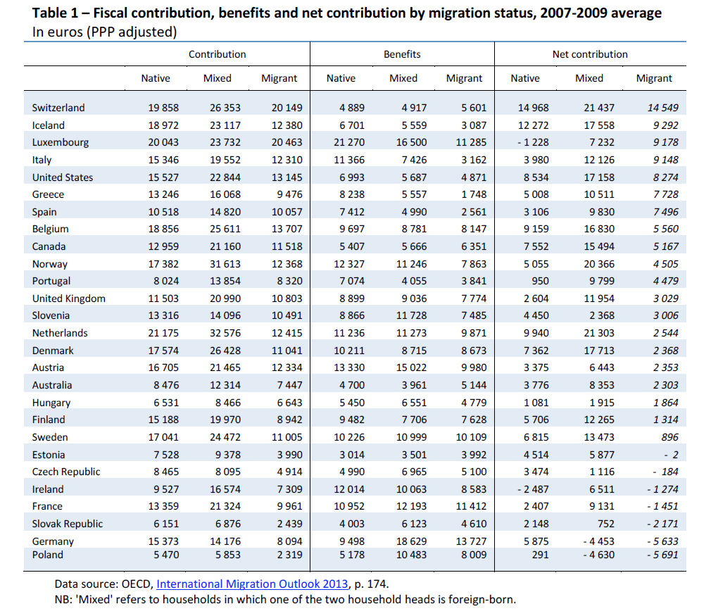 Fiscal contribution, benefits and net contribution by migration status, 2007-2009 average