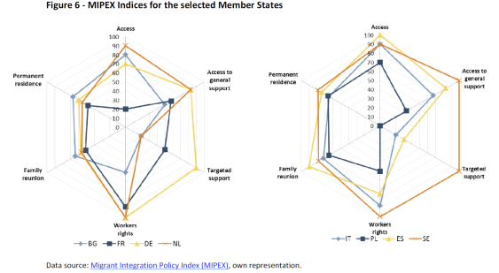 MIPEX Indices for the selected Member States
