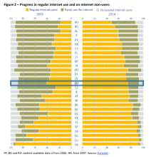 Progress in regular internet use and on internet non-users