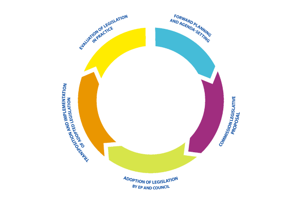 Policy Cycle