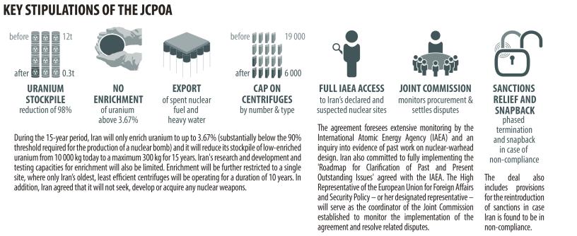 KEY STIPULATIONS OF THE JCPOA