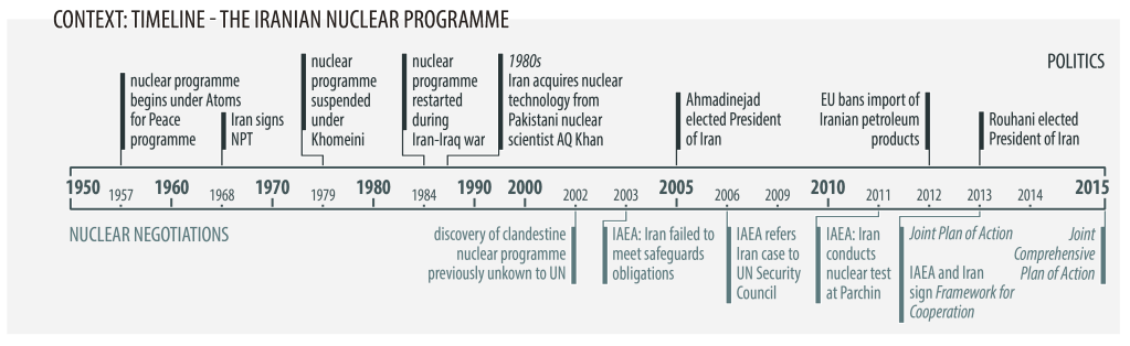 The nuclear agreement with Iran