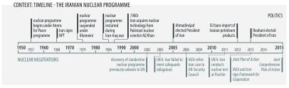 Timeline - Iran Nuclear profile