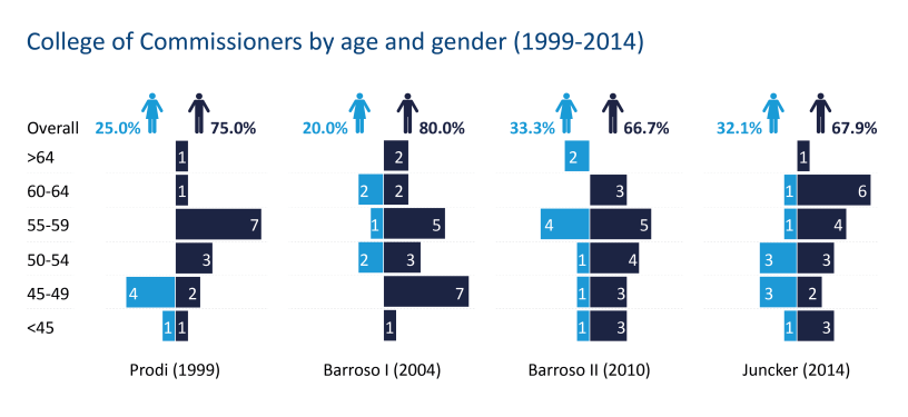 College of Commissioners by age and gender (1999-2014)
