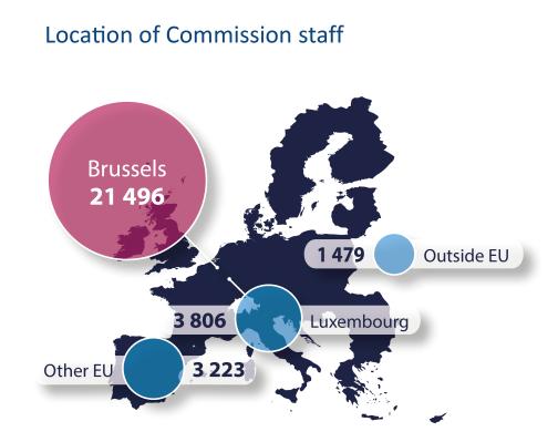 Location of Commission staff