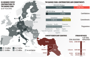 The EU contribution to building refugee and host community resilience (14 January 2016)