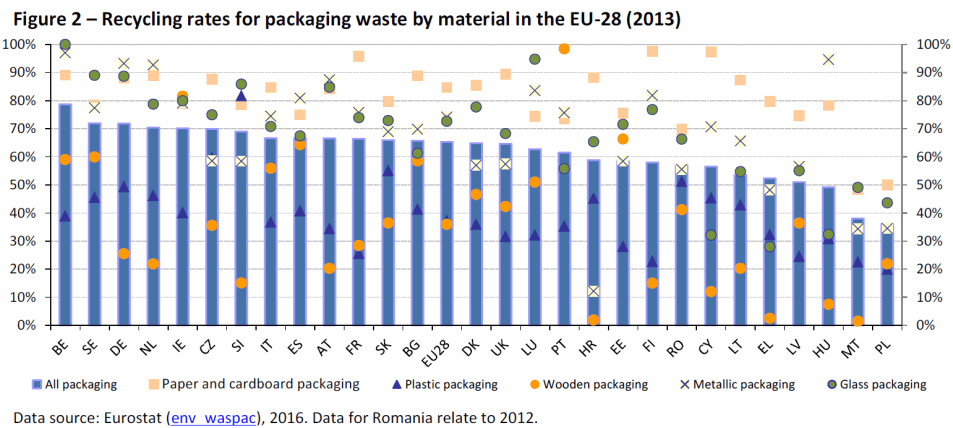 Recycling rates for packaging waste by material in the EU-28 (2013)