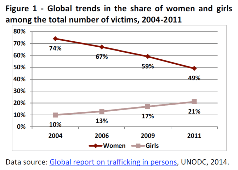 Global trends in the share of women and girls among the total number of victims, 2004-2011