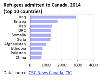 Refugees admitted to Canada, 2014