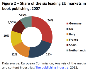 Share of the six leading EU markets in book publishing, 2007