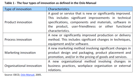 Table 1 - The four types of innovation as defined in the Oslo Manual