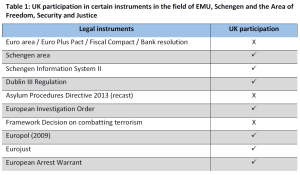 Table 1 UK participation in certain instruments