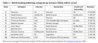 World-leading publishing companies by turnover (2010, million euros)