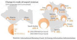 Change in crude oil export revenue (2016projection-2014 annualised)