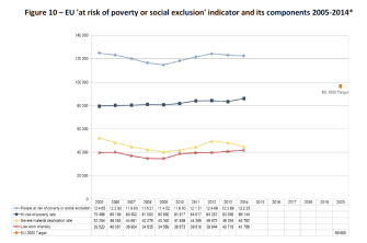 Figure 10 – EU 'at risk of poverty or social exclusion' indicator and its components 2005-2014