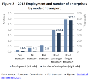 Figure 2 – 2012 Employment and number of enterprises