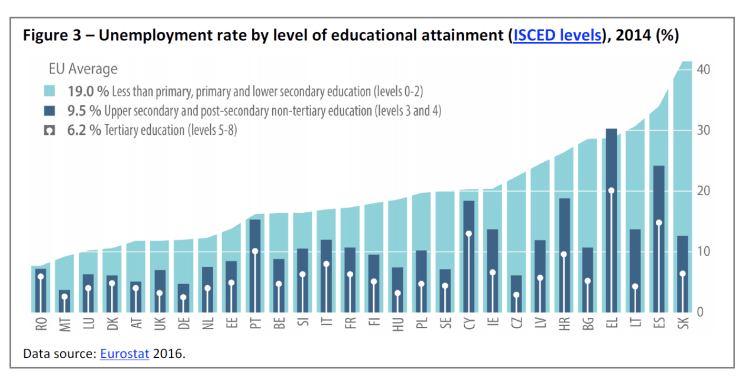 Figure 3 – Unemployment rate by level of educational attainment (ISCED levels), 2014 (%)