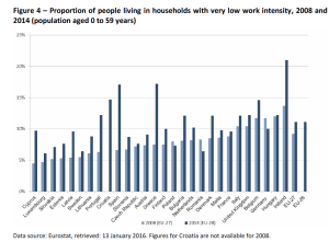 Figure 4 – Proportion of people living in households with very low work intensity, 2008 and 2014 (population aged 0 to 59 years)