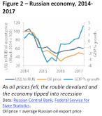 Russian economy 2014-2017