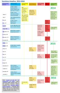 Sanctions timeline, 2014-2016