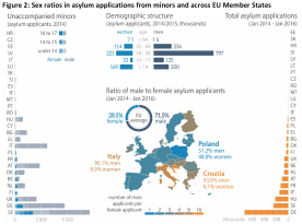 Sex ratios in asylum applications from minors and across EU Member States