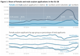 Share of female and male asylum applications in the EU-28
