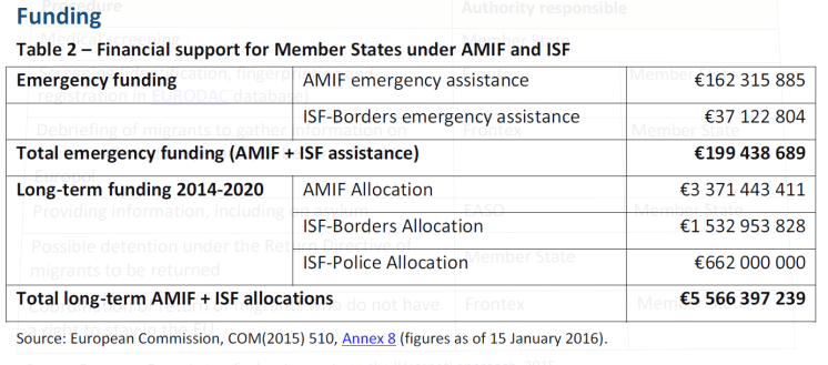 Table 2 – Financial support for Member States under AMIF and ISF