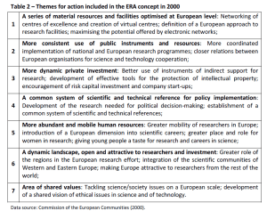 Table 2 – Themes for action included in the ERA concept in 2000