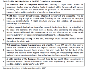 Table 3 – The six ERA priorities in the 2007 Commission green paper