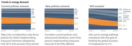 Trends in energy demand