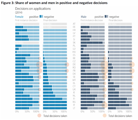 Share of women and men in positive and negative decisions