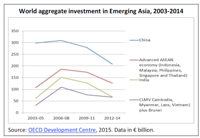 World aggregate investment in Emerging Asia, 2003-2014