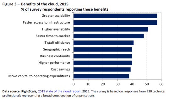 Benefits of the cloud, 2015. % of survey respondents reporting these benefits