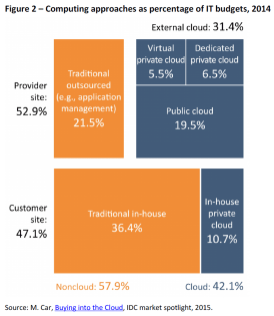 Computing approaches as percentage of IT budgets, 2014