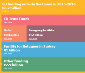 Animated Infographic - EU funding outside the EU