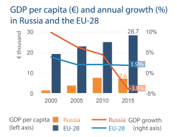 GDP per capita (€) and annual growth (%) in Russia and the EU-28