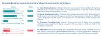 Russian business environment and socio-economic indicators