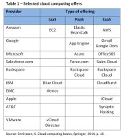 Selected cloud computing offers