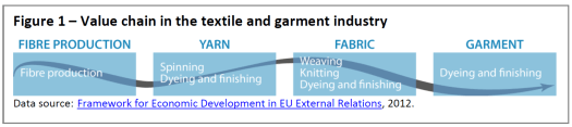 Figure 1 – Value chain in the textile and garment industry