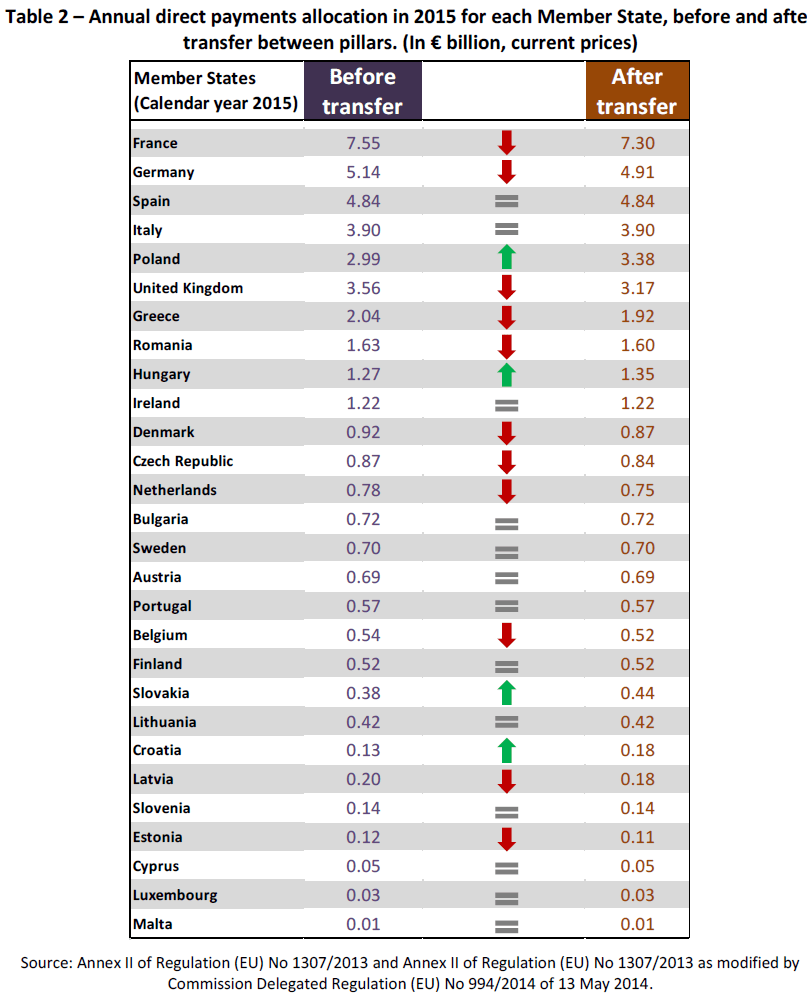 Annual direct payments allocation in 2015 for each Member State, before and after transfer between pillars. (In € billion, current prices)